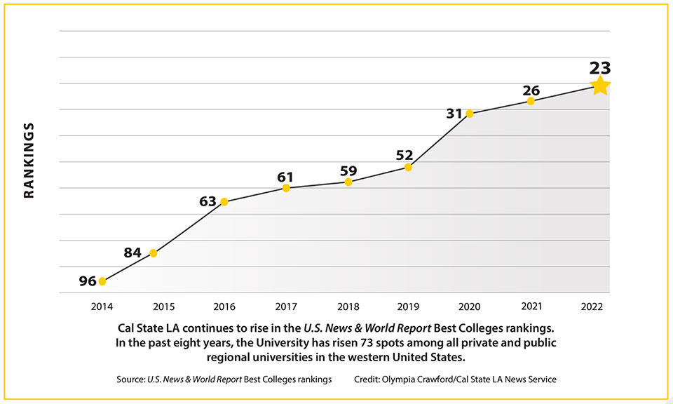 Cal State LA continues to rise in the U.S News & World Report's Best Colleges rankings. In the past eight year, the University has risen 73 spots among all private and public regional universities in the western United States.